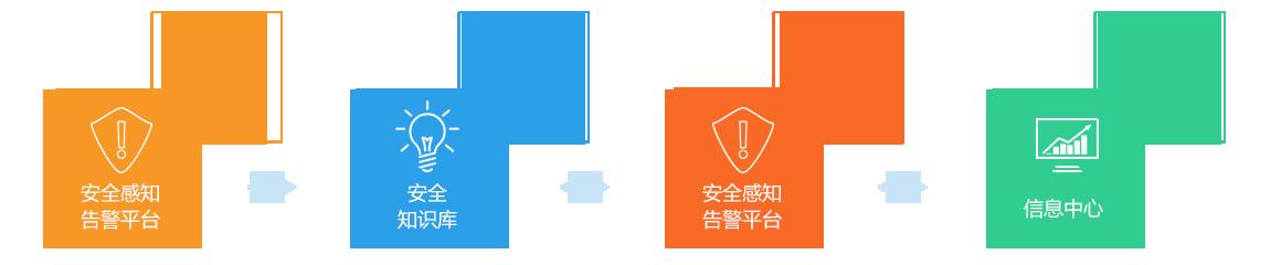 内置工单系统,流程化安全管理,实时监控问题处理过程