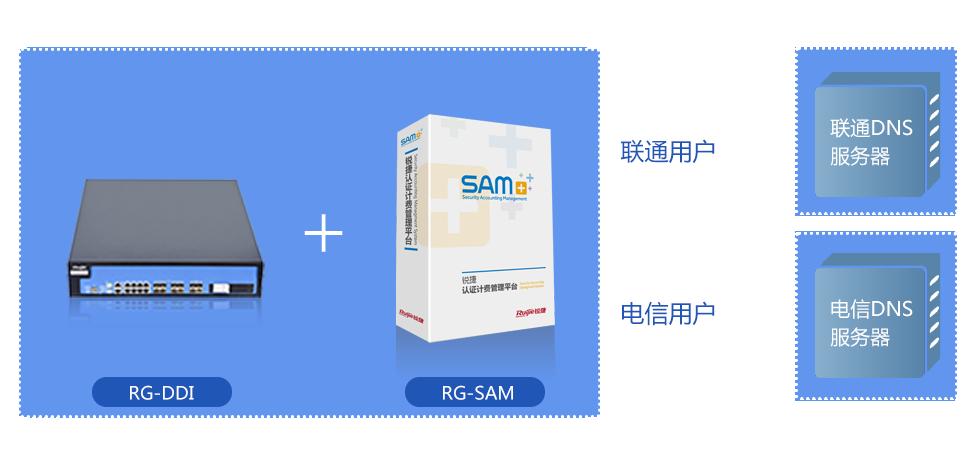 ���虫�风恫绲�RG-SAM