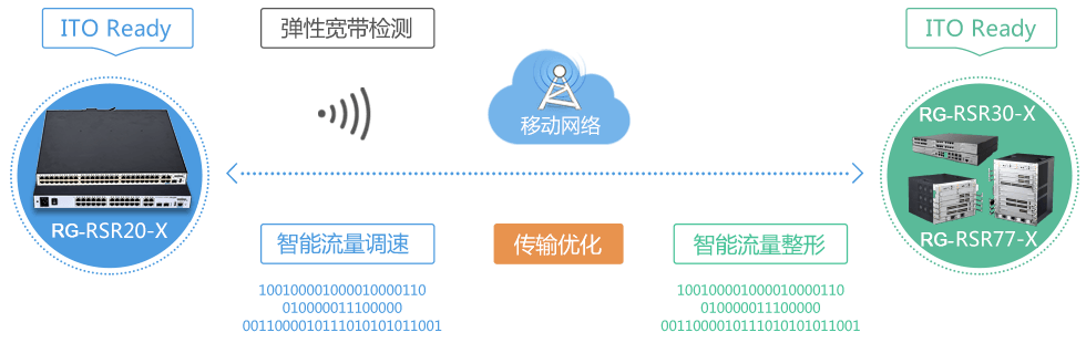 内置ITO智能传输优化技术,提升广域网传输效率