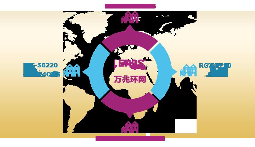 支持国际标准环网组网  链路恢复时间<50ms