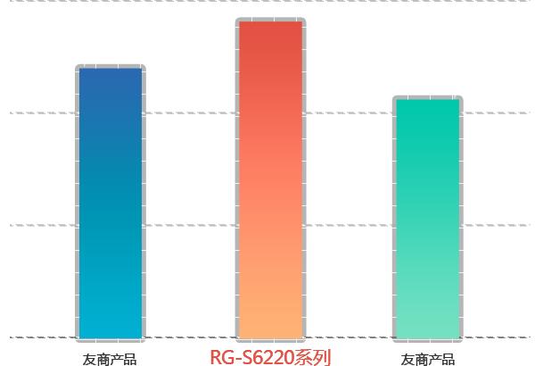 TOLLY Group国际权威测试  通过RG-S6220系列超强性能