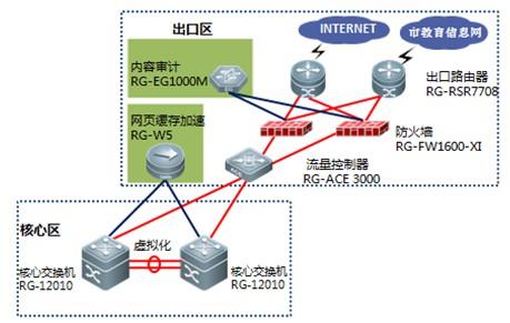 安全体系设计从用户身份认证,主机安全,网络通讯安全,安全策略等