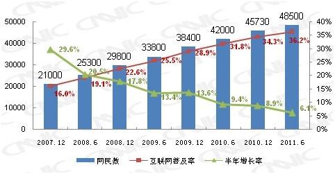 摘自《中国互联网发展状况统计报告》