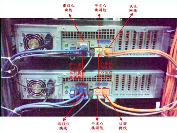2,示意图说明    1)服务器共有3组线路,包括串口心跳线,千兆心跳网线