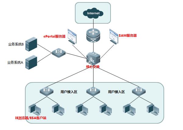 Web认证:WEB认证是一种基于网页的认证,未认证用户HTTP报文都会被接入NAS设备截获。交换机伪装成用户期望访问的站点,与用户建立TCP连接后,通过HTTP重定向将预先设定好的认证页面推送给用户,eportal服务器携带用户的认证信息,向radius服务器发认证请求,radius 服务器返回认证成功或失败信息,如果认证成功后,由web portal服务器向NAS设备通过SNMP下发IP+MAC或者IP的绑定信息,同时发记账开始信息到radius服务器开始记账,以达到用户在线认证,且不用安装认证客户端的