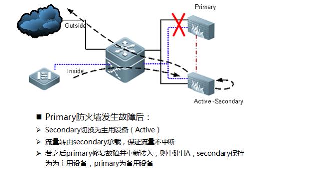 1.1基本概念 透明模式 防火墙表现为透明网桥,根据接口、VLAN ID和MAC进行转发,不改变原有网络IP地址规划,改动量小,适合旧网改造,或者新加入FW卡 路由模式 防火墙表现为三层网络设备,根据路由表和报文的目的IP地址选路转发,可以把FW当做一台独立的路由器,通常需要部署路由协议 故障切换对 两台防火墙设备处于主用/备用(Active-Standby)的模式。主用设备(Active)处理所有的安全业务功能,另外一台作为备份处于备用(Standby)的模式。当主用设备出现故障的时候,备用设备可以在短