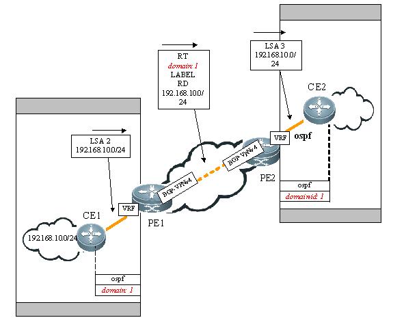 对于穿越BGP/MPLS/VPN域的路由协议多实例应用,OSPF类似于Static Routes/RIP/BGP等其他路由协议的多实例应用,在CE和PE之间建立对应路由协议多实例,然后在MBGP中引入多实例的路由协议(即重发布),由MBGP将相应路由传递到BGP/MPLS/VPN域的对端后再发布到对应路由协议多实例中,以完成路由的完整发布。 以OSPF为例,如果没有OSPF VPN功能,MBGP不会携带OSPF扩展属性,那么在VRF中BGP重发布到OSPF时只能以还原成5/7类LSA,无法正确传递携带路由