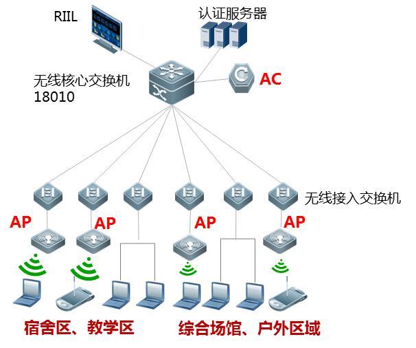 (2)图书馆、报告厅、体育馆等场景 报告厅、图书馆、体育馆等场所人员密集,并发用户数量大。搭载灵动天线的RG-AP320-I型AP,通过软硬件的优化,单台最大支持100人同时接入,极大降低AP部署数量,减少AP密集部署带来的信号同频干扰问题。  图 3 RG-AP320-I (3)行政楼重点办公室场景 重要办公室,装修精美,如果重新布线安装AP,既不美观,又实施复杂。RG-AP110-W面板式AP,无线施工,只需要3分钟即可完成AP部署。 第1步:拆去原有的有线网络面板; 第2步:用面板式AP替换原有线网