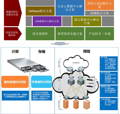 云计算实验室解决方案架构图