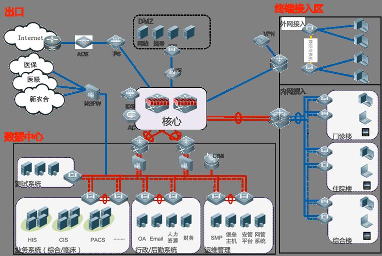 解决方案拓扑架构二:整合网络