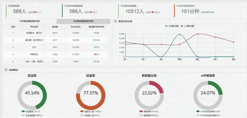 ap 监控 平面图