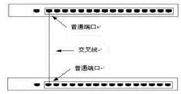 交换机连接方式-普通端口级联