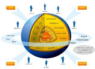 IT项目管理PMBOK精要面授培训-IT管理学院