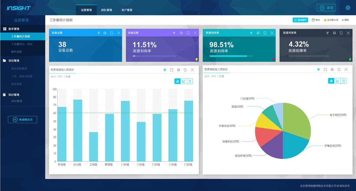 RIIL-Insight IT管理大数据决策分析-软件产品