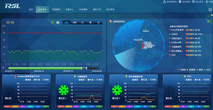 RIIL-BMC 综合业务管理中心-软件产品