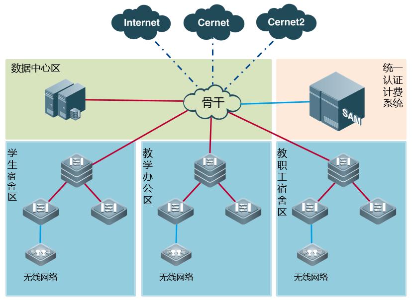 山东建筑大学校园网络拓扑示意图图片